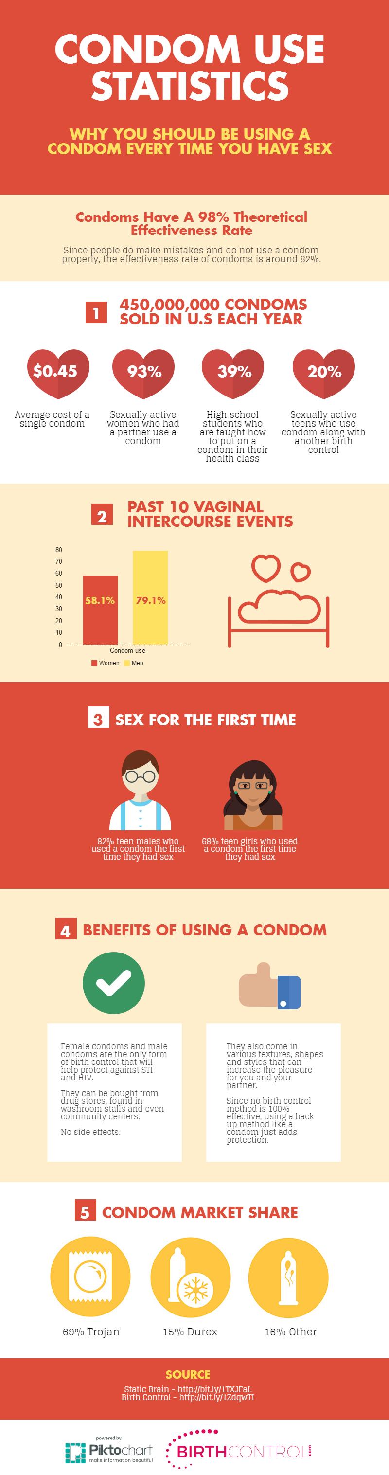 condom use statistics